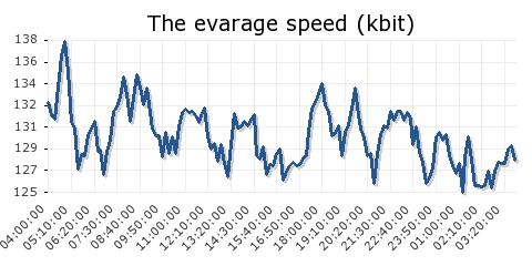 Fast SOCKS4/5 Proxy Servers